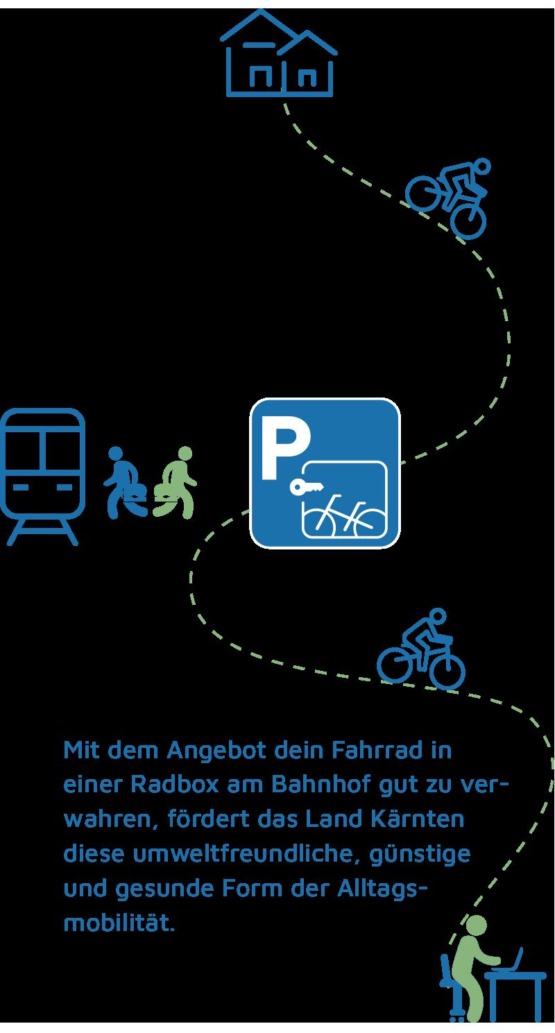 Bike und Ride